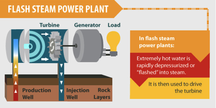 Different Types of Geothermal Energy
